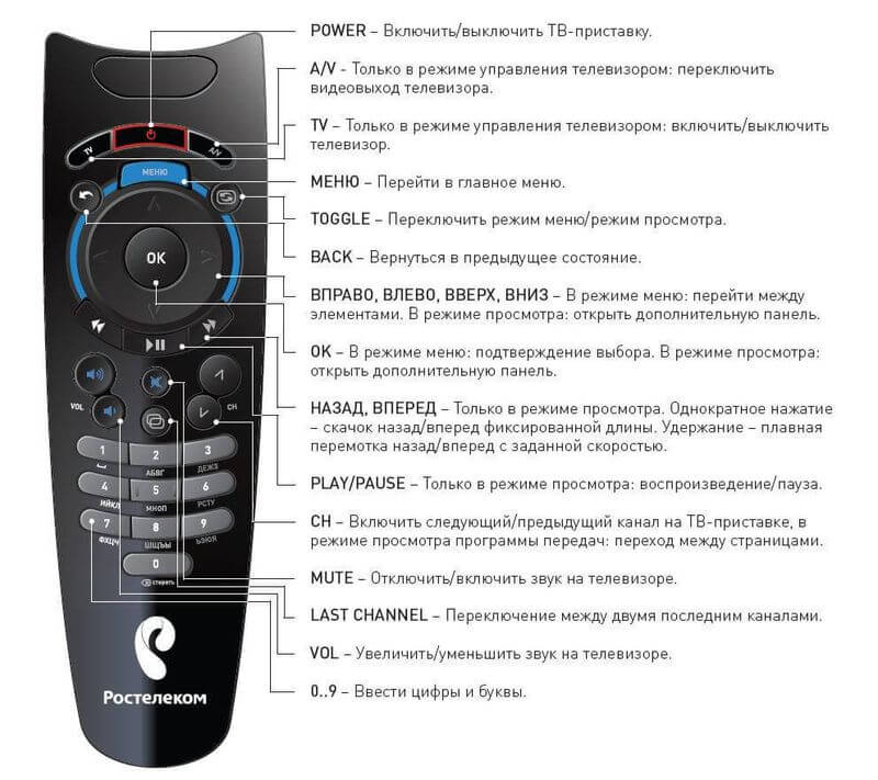 Инструкция пульт для телевизора