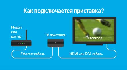 подключение интерактивного телевидения ростелеком инструкция img-1