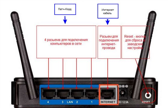Как сделать кабельный интернет вайфаем - ФоксТел-Юг