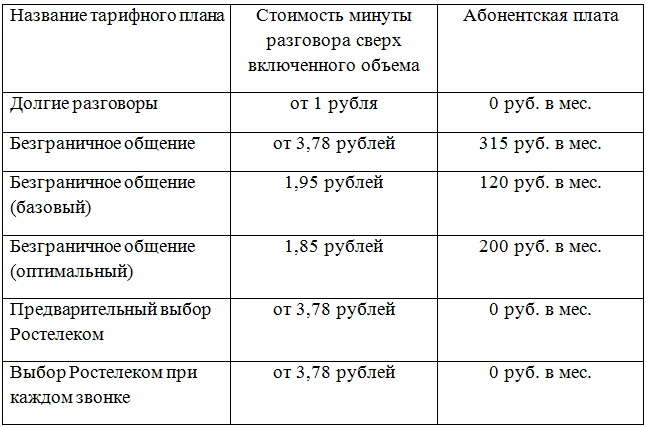 тарифы Ростелекома на телефон