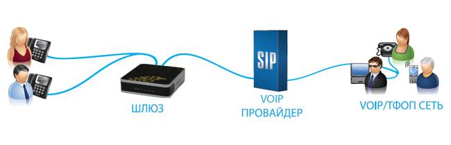 VoIP-шлюз
