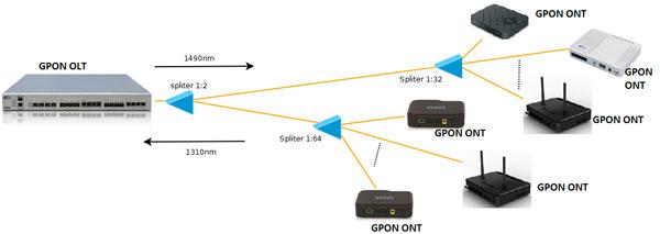 Схема оптоволоконной сети