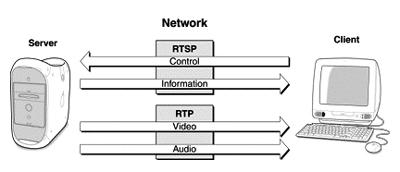 Технология RTP