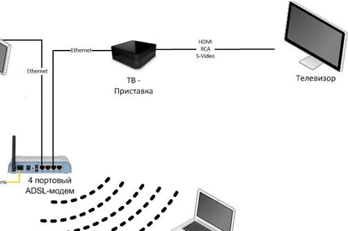 Как работает IPTV
