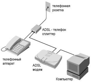 Схема соединения ADSL модема