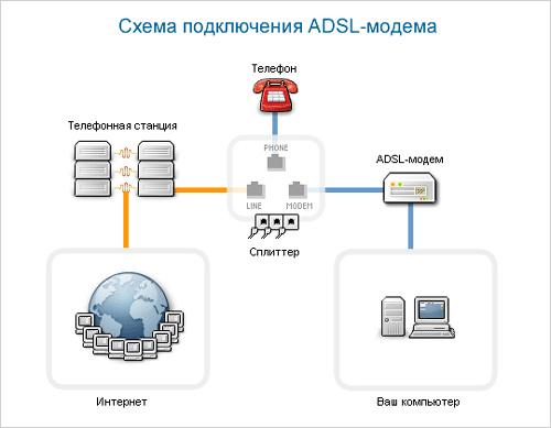 Подсоединение ADSL модема