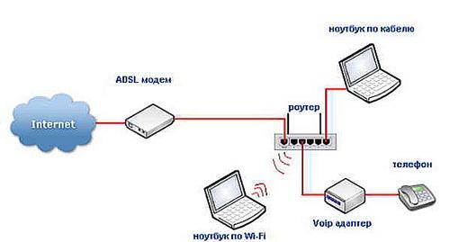 Раздачи интернета нескольким устройствам