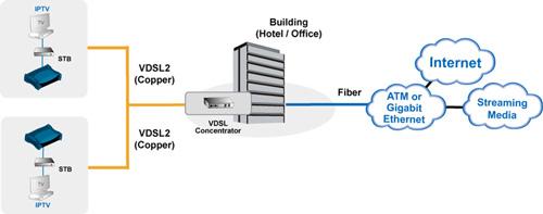 Соединение оборудования в сеть VDSL