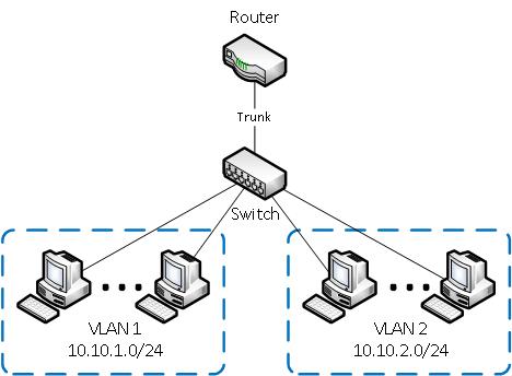 VLAN для создания группы