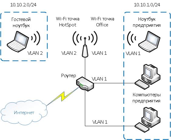 Преимущества VLAN