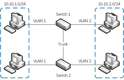 VLAN сеть