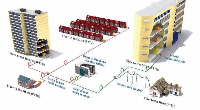 Как происходит подключение по оптоволокну