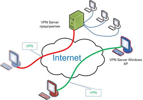 VPN сеть от Ростелекома